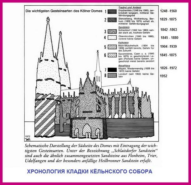 chronologia_kladki_Koln_sobor